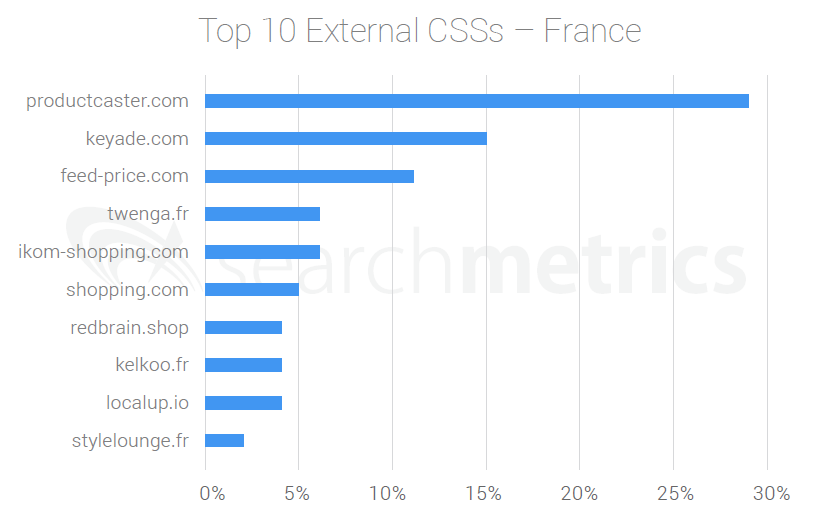 Top 10 External CSS Providers