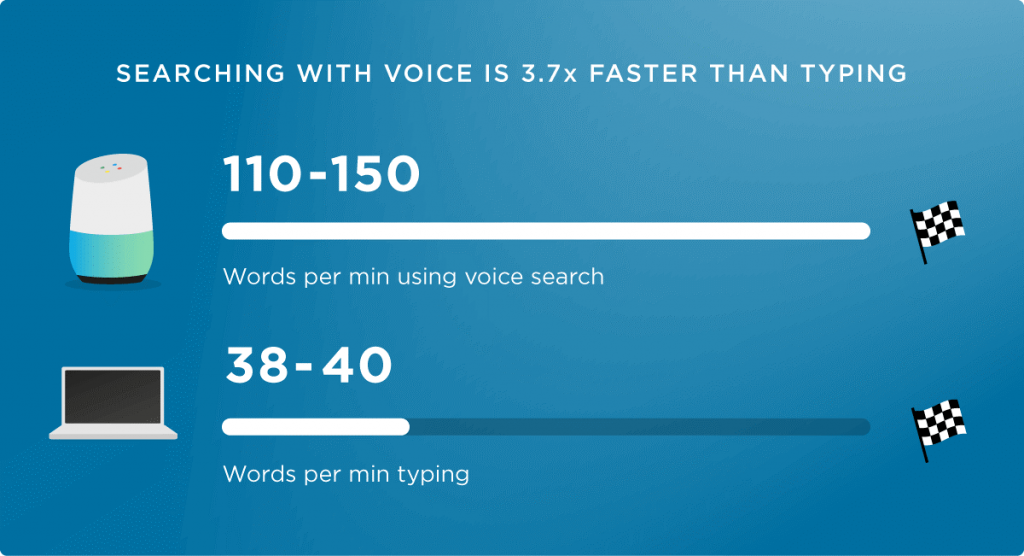 backlinko voice vs typing search